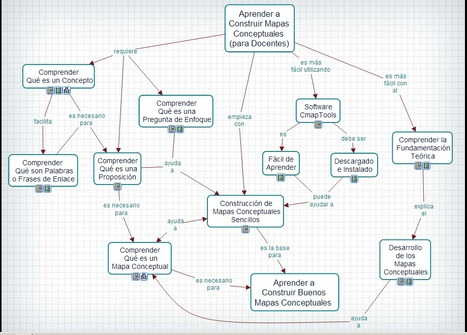 Aprender a Construir Mapas Conceptuales, para Docentes | TICS | Scoop.it