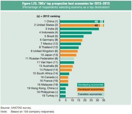 Global foreign direct investment fell by 18% in 2012 - FinFacts | A2 Macro - The Global Economy | Scoop.it