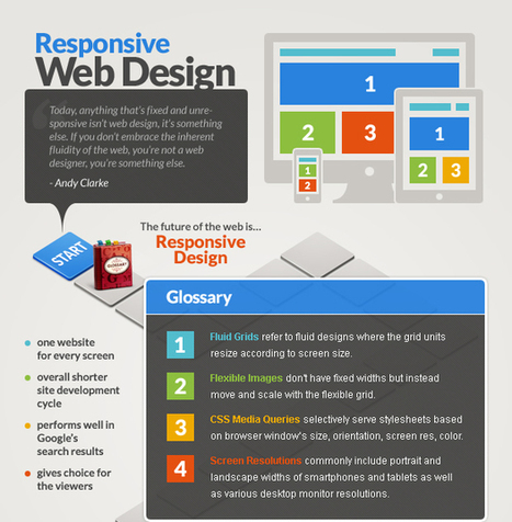 Responsive Web Design [Infographic] | teaching with technology | Scoop.it
