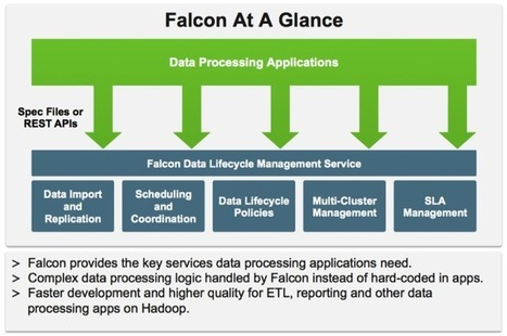 Hadoop Falcon and Data Lifecycle Management | Huge Data Handling | Scoop.it