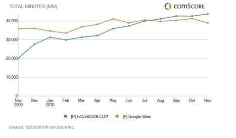 10 Social Media 2010 Highlights (Data Included) | Social Media Marketing Strategies | Scoop.it