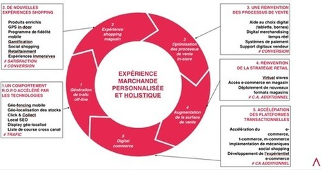 La nouvelle chaîne de valeur du retail selon Di... | Merchandising | Scoop.it