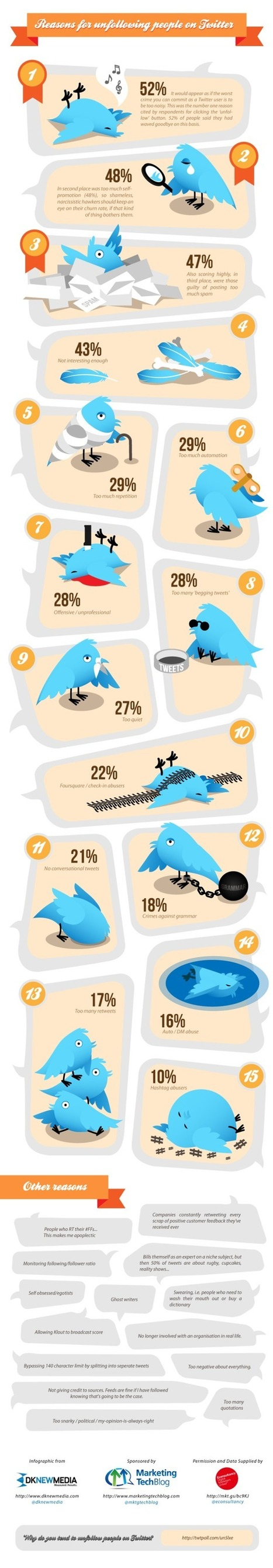 15 Reasons People Unfollow You on Twitter | Web Development and Design | Scoop.it