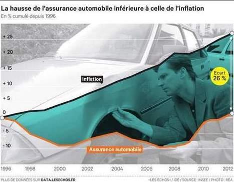 Assurance automobile : la guerre tarifaire est engagée - Les Échos | Assurance | Scoop.it