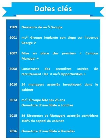 Classement 'Great Place to Work' 2016 : mc²i Groupe, une entreprise où il fait bon travailler !   Les publications SIGF   Scoop.it