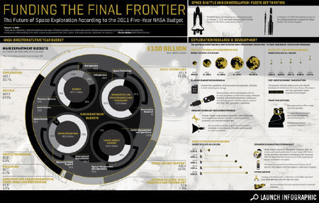 The Future of NASA | Infographics | Scoop.it