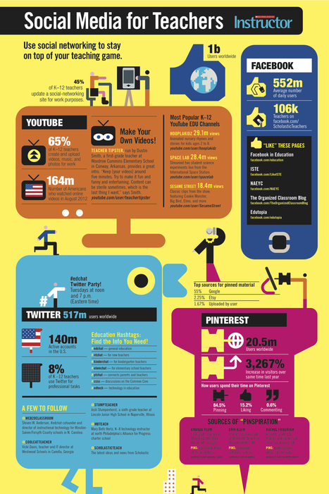 Facebook, Twitter, YouTube, Pinterest – How Teachers Use Social Media [INFOGRAPHIC] - AllTwitter | Moodle and Web 2.0 | Scoop.it