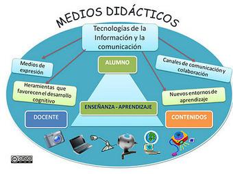 DidacTIC@: Las Tic en el triángulo didáctico   material didáctico en los museos y tics   Scoop.it