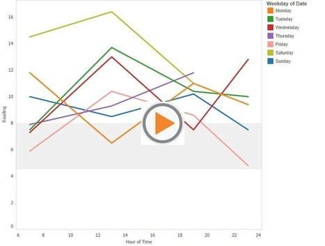 Visualising Data | Thinking eVisualization | Scoop.it