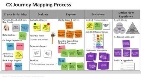 Designing CX   Customer Communication Management (CCM)   Scoop.it