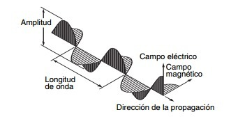 (ES) (PDF) - Terminología óptica | canon-europe.com | Glossarissimo! | Scoop.it