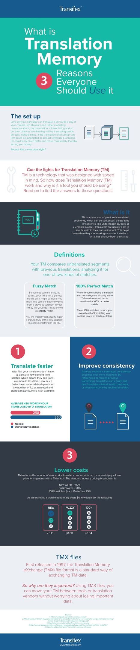 Infographic: What is Translation Memory - Transifex | Translation Memory | Scoop.it