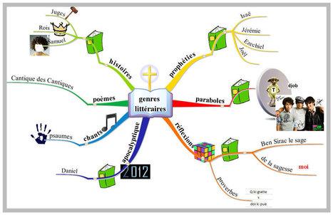 Mind mapping (carte mentale) comme outil pédagogique pour les logopèdes | Medic'All Maps | Scoop.it