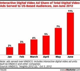Interactive Video Ads Create Two-Way Communication | Key Media Insights | Scoop.it
