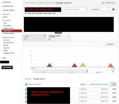 YouTube Analytics: A Brief How-To and Overview | Catalyst | Cooperative Extension Evaluation | Scoop.it