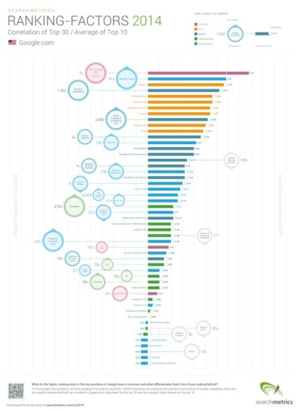 #SEO Certains sites non optimisés sont mieux classer dans Google ! > Les raisons | Search engine optimization : SEO | Scoop.it