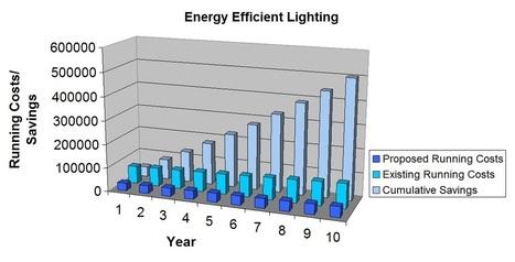 Energy Efficient Lighting | Eco Environments | SUSTAINABILITY | Scoop.it