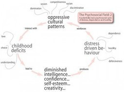 Messages from the Immaterial Commons: 3) The Psychosocial Field | P2P Foundation | Peer2Politics | Scoop.it