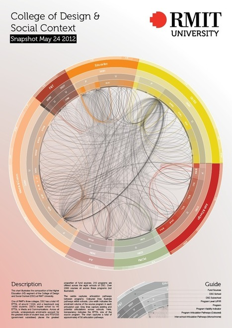Design & Social Context. Structural Visualisation | e-Xploration | Scoop.it