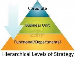 L'entreprise pyramidale : autopsie d'un modèle | Formation, Management & Outils Technologiques support de l'intelligence collective | Scoop.it