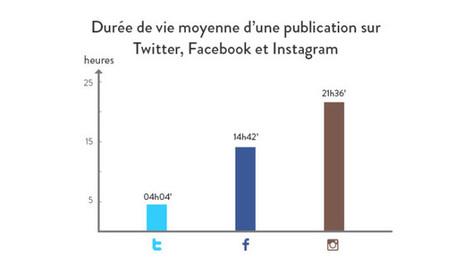 Instagram : durée de vie record des publications VS Facebook et Twitter - LEPTIWEB | #CMIHECS | Scoop.it