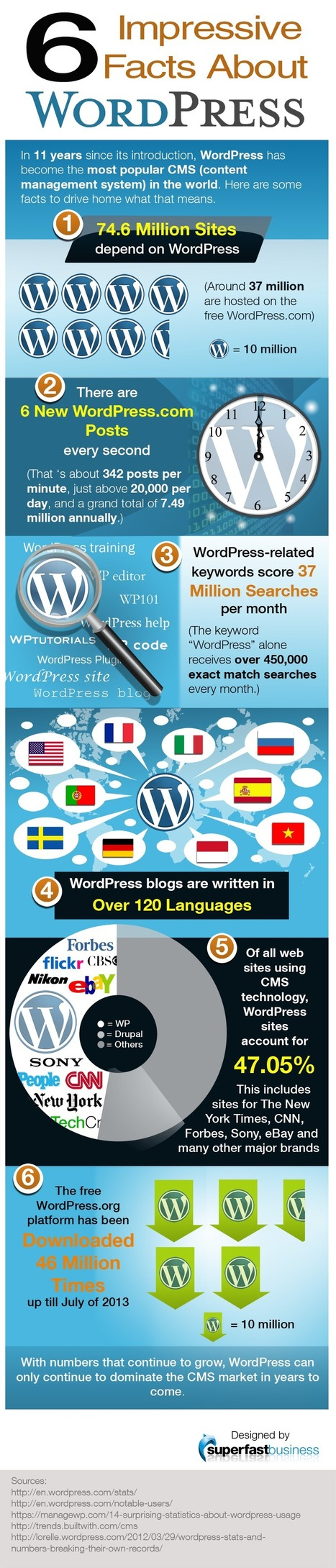 6 datos impresionantes sobre WordPress #infografia #infographic #socialmedia | Seo, Social Media Marketing | Scoop.it