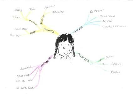Activité pour le jour de la rentrée : se présenter par une carte mentale | Enseigner le français au secondaire | Scoop.it