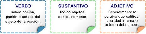 231 actividades gramaticales para estudiantes.- | Autoaprndizaje | Scoop.it