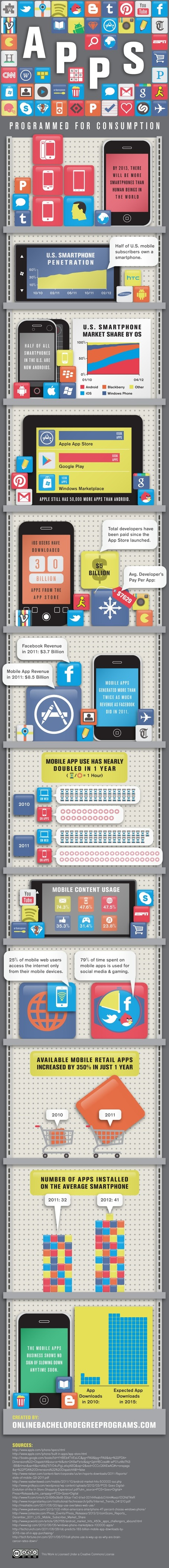 "Mobile Web is Not COMING It's HERE Just In Case You Haven't Noticed [Infographic] | L'impresa ""mobile"" 