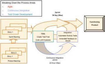 Using agile methods in medical device development - EE Times   Agile SE   Scoop.it