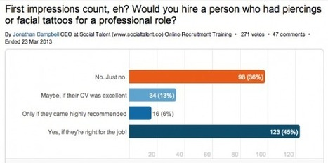 LinkedIn Poll: Piercings & Facial Tattoos Gain Career Acceptance | Millennial Research Paper | Scoop.it