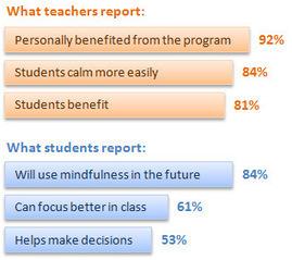 Mindful Schools Project | Integrative Medicine | Scoop.it
