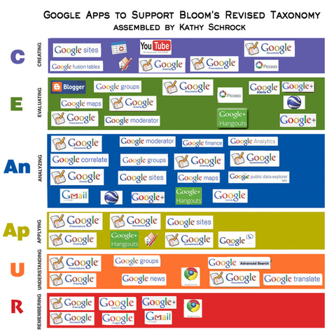 Bloomin' Apps | EFL and ELE teaching | Scoop.it