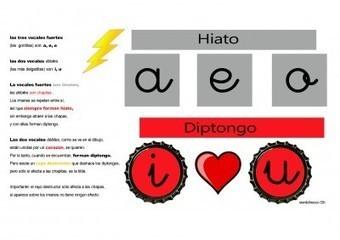 DIPTONGOS VS HIATOS - Orientacion Andujar | Español lengua extranjera. ELE | Scoop.it