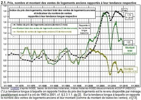 Evolution de la durée nécessaire à l'achat d'un même logement dans le temps | La fin d'un monde en direct (fissures d'un système économique à bout de souffle) | Scoop.it
