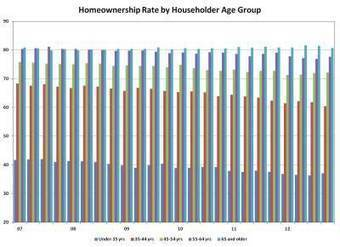 Homeownership Rate Holds Steady in Fourth Quarter | Homeownership Steadies in 2012 | Scoop.it