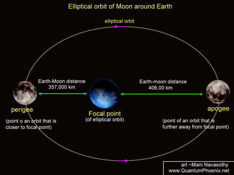 Is the Moon Really Stationary & Why We Can't See Darkside?   Exposure   Scoop.it