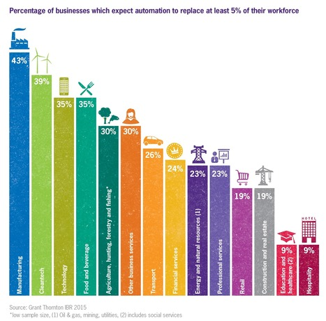 Jobs under threat from automation - Grant Thornton | Human Capital & Business Trends | Scoop.it