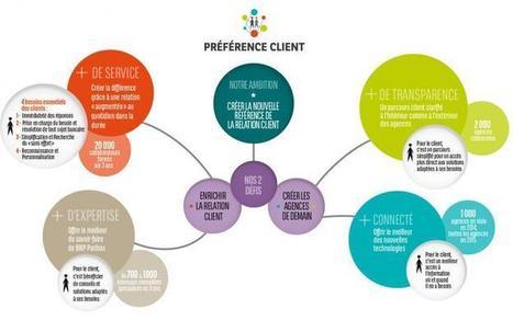 « Préférence Client 2016 » Un programme ambitieux pour créer la nouvelle référence bancaire de la relation client en France | Banque BNP Paribas | Banking The Future | Scoop.it