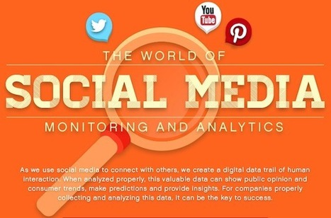 The World Of Social Media Monitoring And Analytics | Social Media and Internet Marketing | Scoop.it