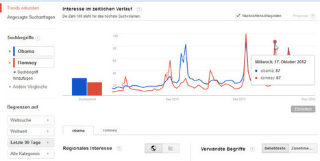 Auch Google Trends zeigt knappen US-Wahlkampf an. Blog4Search: | Social Media Monitoring | Scoop.it