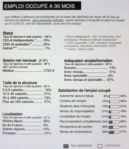 Baisse des salaires en Master | Enseignement Supérieur et Recherche en France | Scoop.it