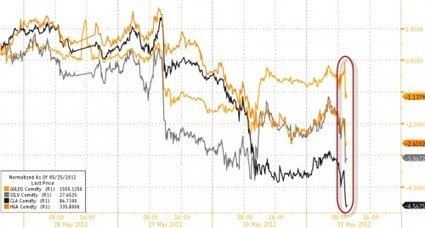 Market Shocked By Recessionary PMI Print, #Gold Pummeled, #Apple Slides, #FaceBerging Continues | ZeroHedge | Commodities, Resource and Freedom | Scoop.it