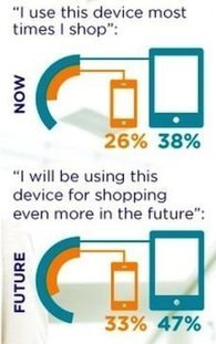 Infographic: The Habits of Today's Smart Mobile Shoppers | Smaht! Ideas | Scoop.it