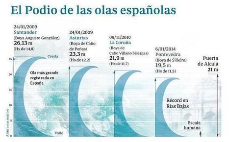 Las olas más grandes registradas en España | Los sistemas fluidos externos y su dinámica. | Scoop.it