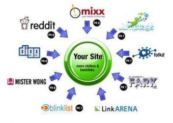 Voy a subir tu Web/Blog/Artículo MANUALMENTE a 25 Social Bookmarking PR8-PR4 - Gratis revisión 5 estrellas ALEXA RANK | SEO en Google | Scoop.it