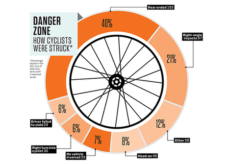 Safer Streets? Yes, Please! | Bicycling Magazine | Cycling Tigers | Scoop.it