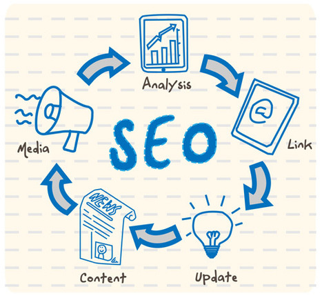 SEO Expert Vancouver | IT solutions Vancouver | Scoop.it