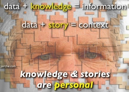 Knowledge Management for Decision Memories | Harold Jarche | Future Knowledge Management | Scoop.it