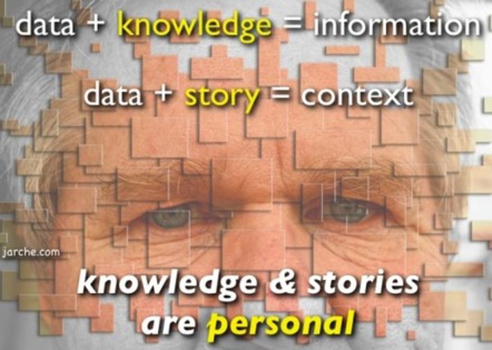 Knowledge Management for Decision Memories | Collaboration | Scoop.it